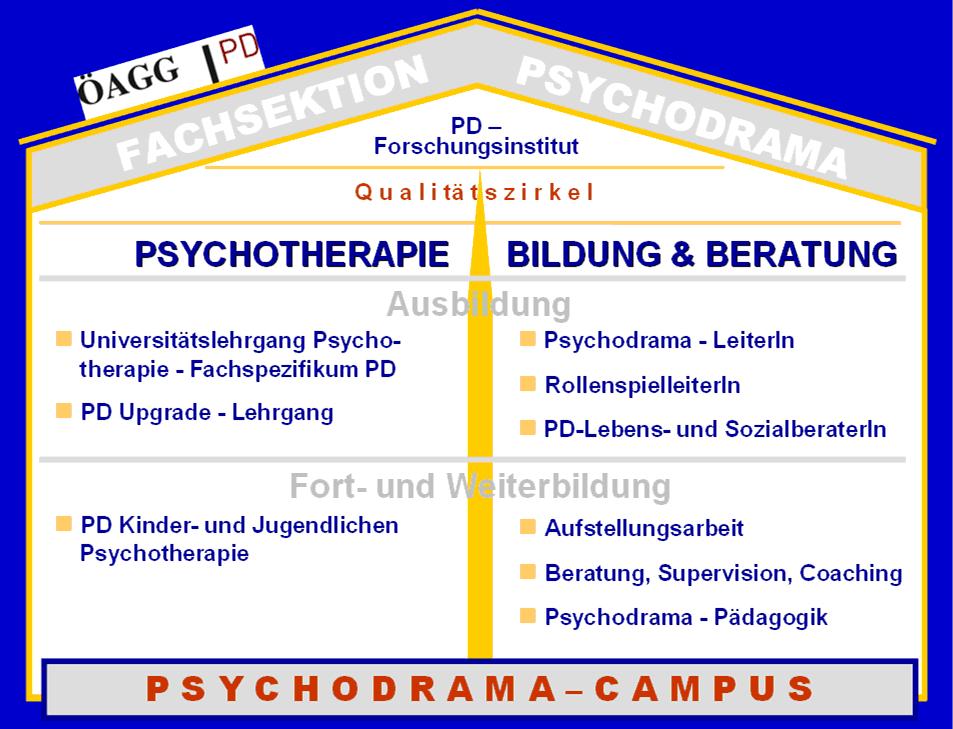 Psychodrama In österreich Von Sabine Kern Und Sabine Spitzer